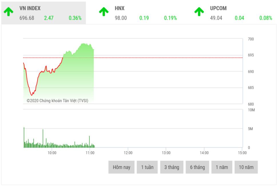 VN-Index tăng điểm nhờ cổ phiếu lớn chống đỡ thị trường