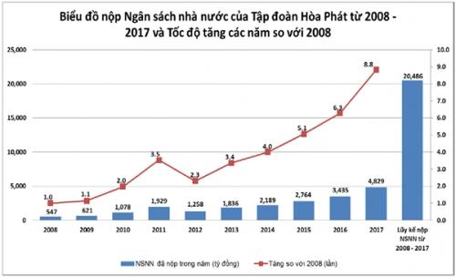 Từ năm 2008 đến nay, Hòa Phát nộp ngân sách Nhà nước 20 ngàn tỷ đồng