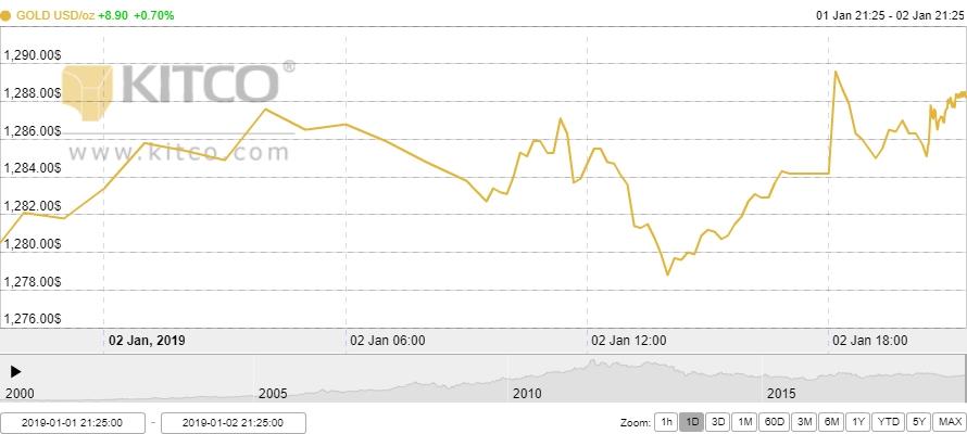 Thị trường vàng ngày 3/1: Lên cao nhất trong gần 7 tháng qua