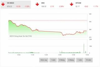 Chứng khoán chiều 3/1: Áp lực bán mạnh khiến VN-Index thủng đáy năm 2018