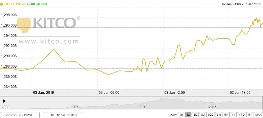Thị trường vàng ngày 4/1: Tiến sát ngưỡng quan trọng 1.300 USD/oz