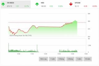 Chứng khoán sáng 4/1: Cổ phiếu vốn hóa lớn hồi phục trở lại