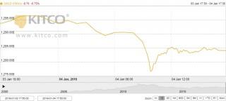 Thị trường vàng tuần tới: Vẫn có khả năng tăng tiếp