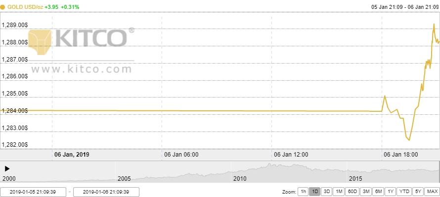 Thị trường vàng ngày 7/1: Đầu tuần khởi sắc