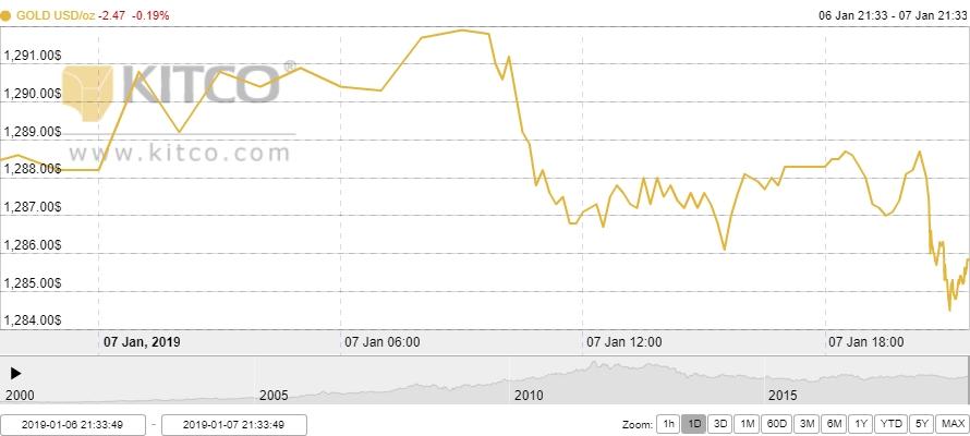 Thị trường vàng ngày 8/1: Hạ nhiệt trước cuộc đàm phán Mỹ - Trung