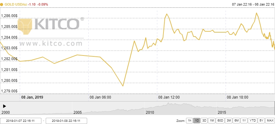 Thị trường vàng ngày 9/1: Tiếp tục sụt giảm nhẹ