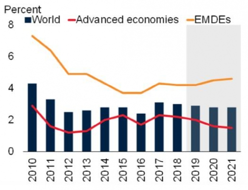 WB giảm dự báo tăng trưởng kinh tế toàn cầu 2019 xuống 2,9%