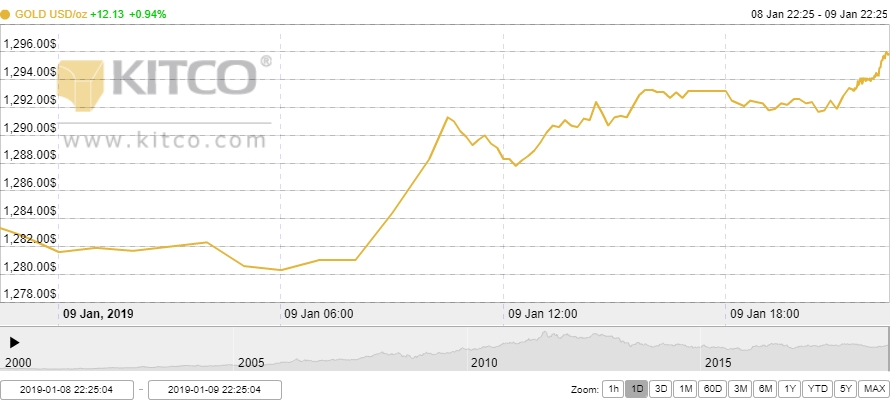 Thị trường vàng ngày 10/1: Hướng tới mốc quan trọng 1.300 USD/oz