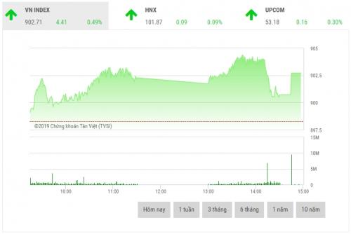 Chứng khoán chiều 11/1: VHM góp công lớn, VN-Index vượt mốc 900 điểm