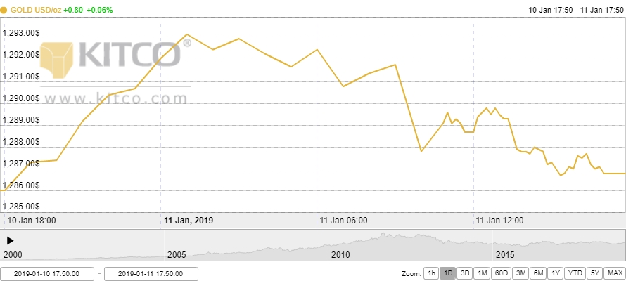 Thị trường vàng ngày 12/1: Duy trì ở ngưỡng cao