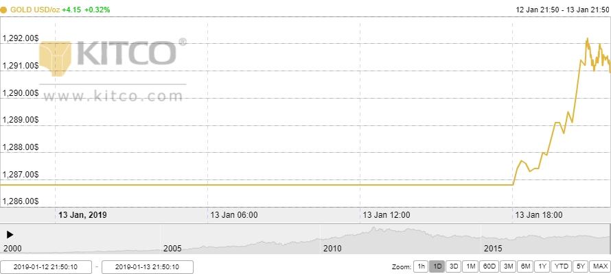 Thị trường vàng ngày 14/1: Hướng tới tuần tăng thứ 5 liên tiếp