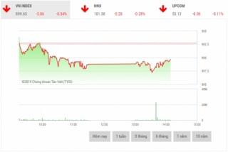 Chứng khoán sáng 14/1: Cổ phiếu vốn hóa lớn lùi sâu, VN-Index mất gần 4 điểm