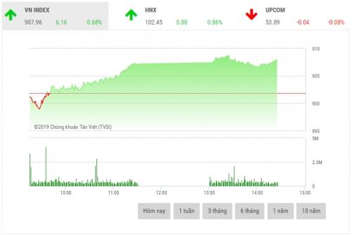 Chứng khoán sáng 15/1: Cổ phiếu ngân hàng giúp thị trường khởi sắc