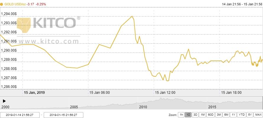 Thị trường vàng ngày 16/1: Giảm nhẹ vì chứng khoán phục hồi