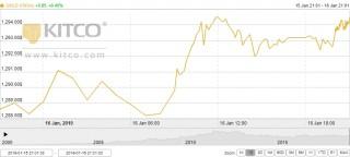 Thị trường vàng ngày 17/1: Bật tăng trở lại bất chấp đồng USD leo cao