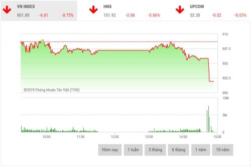 Chứng khoán chiều 17/1: Thị trường chịu áp lực bán mạnh cuối phiên