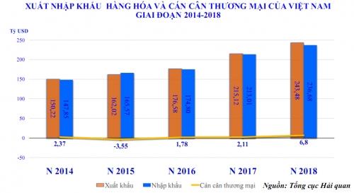 Xuất nhập khẩu năm 2018 qua những con số