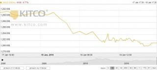 Thị trường vàng ngày 19/1: Bất ngờ giảm mạnh xuống đáy hơn một tuần