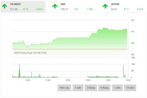 Chứng khoán chiều 21/1: Cổ phiếu ngân hàng dẫn dắt thị trường