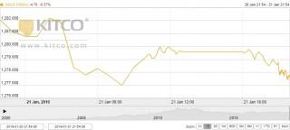Thị trường vàng ngày 22/1: Sụt giảm khi đồng USD tìm lại được sức mạnh