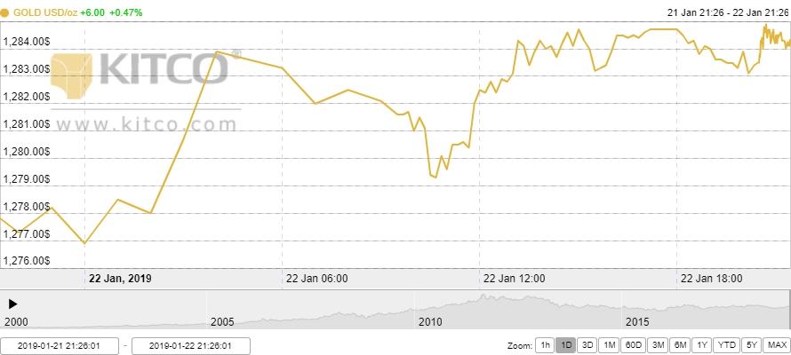 Thị trường vàng ngày 23/1: Nhà đầu tư ồ ạt mua vào bắt đáy