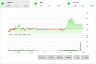 Chứng khoán chiều 23/1: Cổ phiếu ngân hàng nâng đỡ thị trường