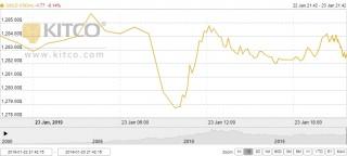 Thị trường vàng ngày 24/1: Diễn biến khó lường