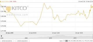 Thị trường vàng ngày 25/1: Giảm nhẹ trước sức ép từ đồng USD