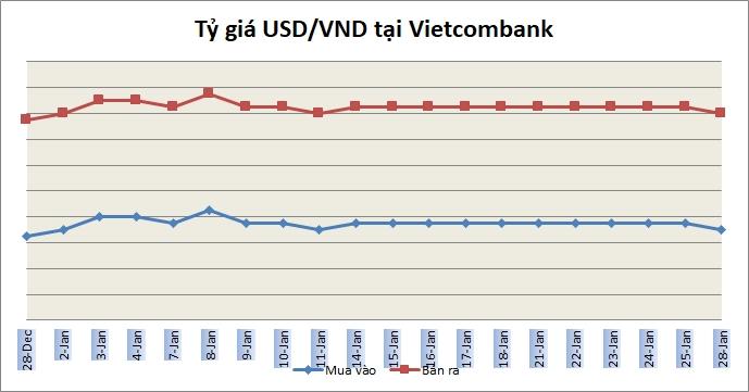 Tỷ giá ngày 28/1: Giá bán USD ngân hàng phổ biến trong khoảng 23.230-23.240 đồng/USD