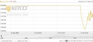Thị trường vàng ngày 28/1: Đứng ở mức cao