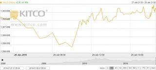 Thị trường vàng ngày 29/1: Đứng vững trên ngưỡng 1.300 USD