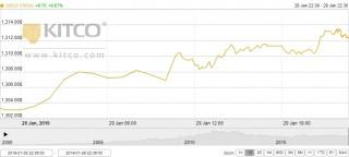 Thị trường vàng ngày 30/1: Lên đỉnh hơn 8 tháng