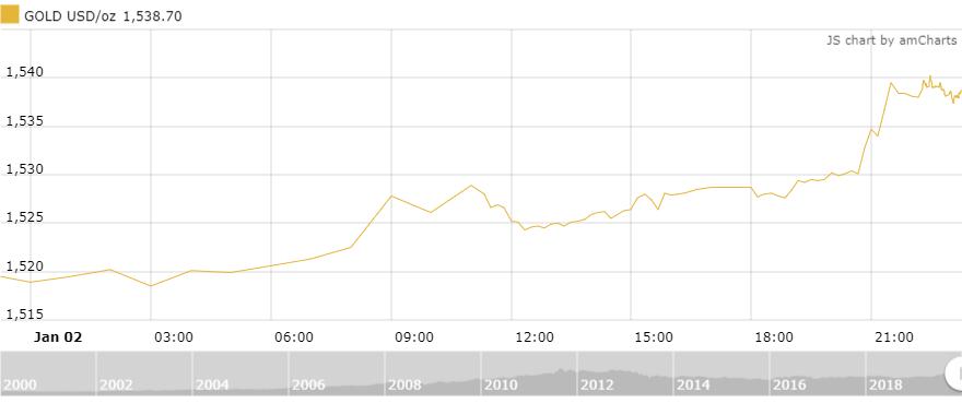 Thị trường vàng 3/1: Chinh phục đỉnh cao mới