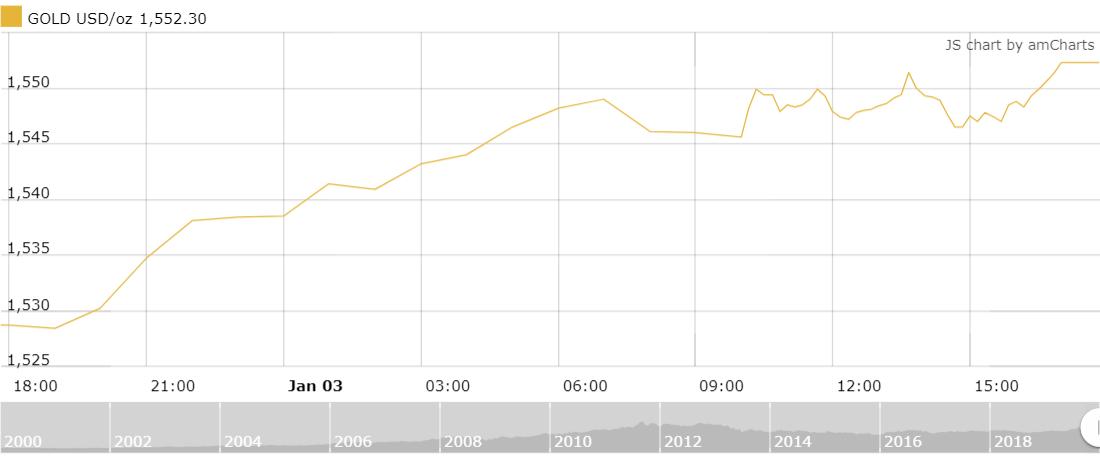 Thị trường vàng 4/1: Tiếp tục tăng