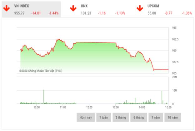 Chứng khoán chiều 6/1: Cổ phiếu dầu khí là trụ đỡ thị trường