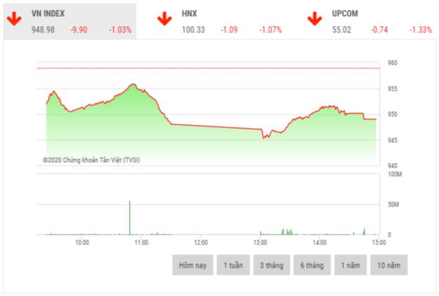 Chứng khoán chiều 8/1: VN-Index mất mốc 950 điểm