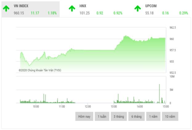Chứng khoán chiều 9/1: Cổ phiếu ngân hàng là tâm điểm thị trường