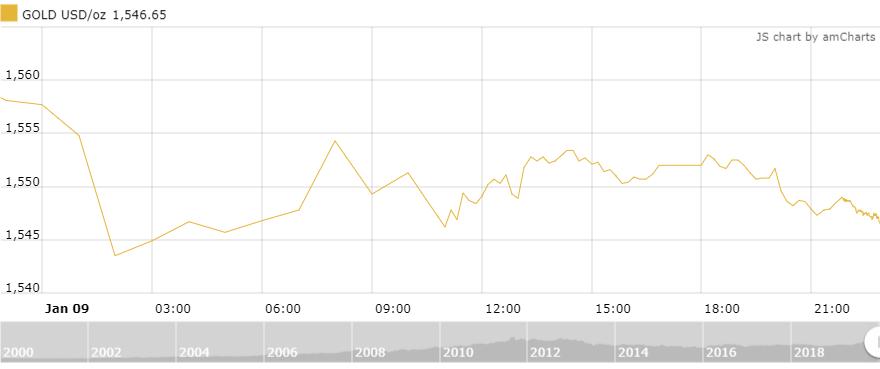 Thị trường vàng 10/1: Tiếp tục giảm mạnh