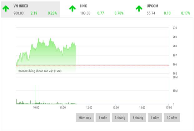 Chứng khoán sáng 14/1: Cổ phiếu ngân hàng đồng loạt tăng giá