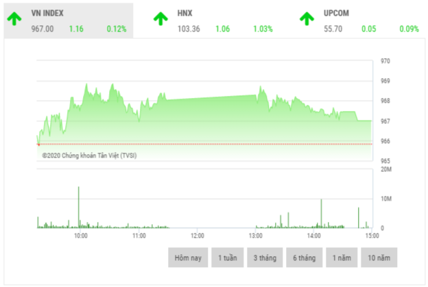 Chứng khoán chiều 14/1: Cổ phiếu trụ cột phân hóa mạnh