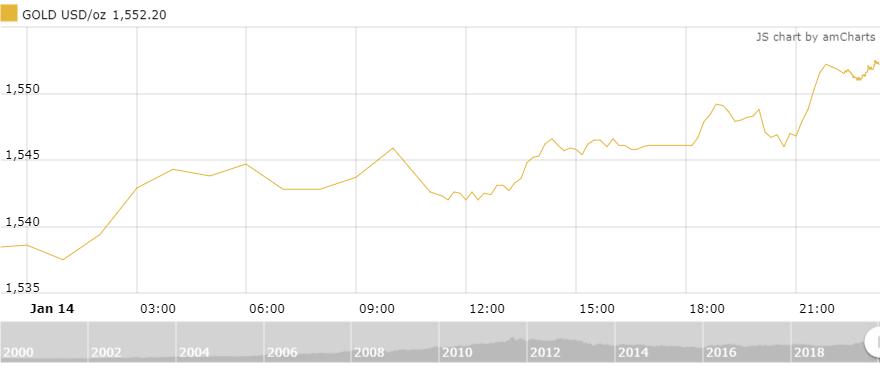 Thị trường vàng 15/1: Bất ngờ tụt dốc