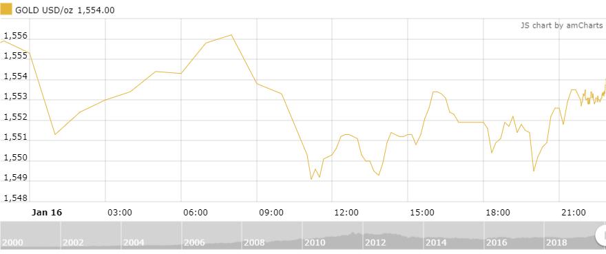 Thị trường vàng 17/1: Treo cao trên ngưỡng 1.550 USD/oz