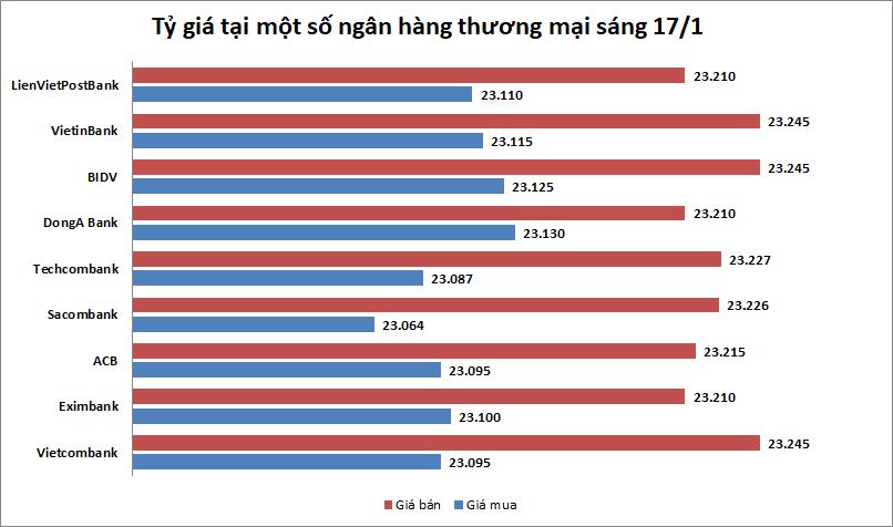 Tỷ giá ngày 17/1: Nhiều NHTMCP giảm giá USD