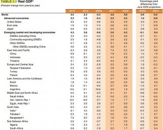 WB: Tăng trưởng kinh tế toàn cầu có thể ở mức 4%