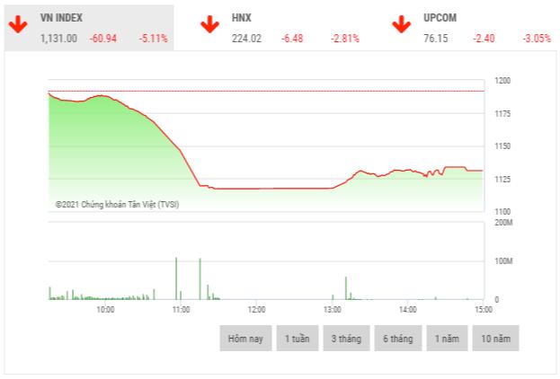 Chứng khoán chiều 19/1: Giá trị khớp lệnh đạt gần 1 tỷ USD trong phiên giảm sốc của thị trường