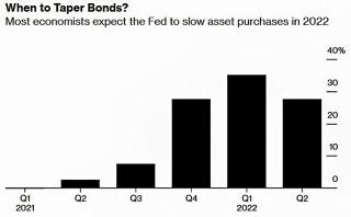 Fed sẽ duy trì quy mô mua trái phiếu tới năm 2022
