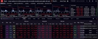 Nhiều khả năng VN-Index sẽ lùi về kiểm định ngưỡng 1.080 điểm