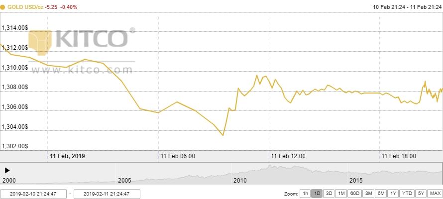 Thị trường vàng ngày 12/2: Hụt hơi trước đồng USD