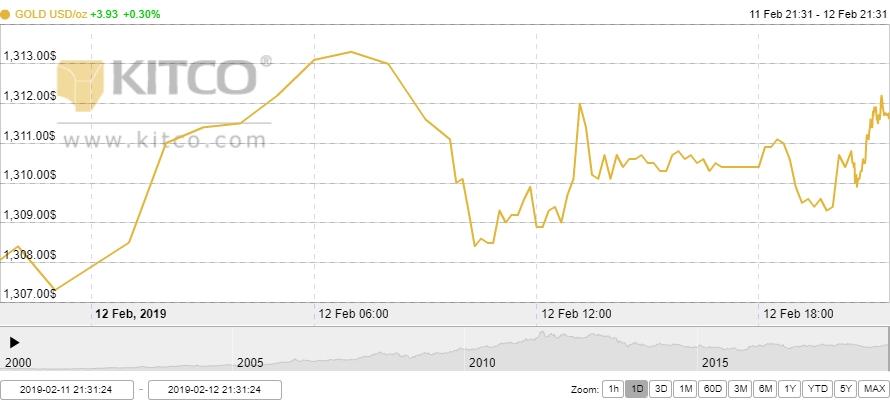 Thị trường vàng ngày 13/2: Vàng trong nước 'lặng sóng' trước ngày Vía Thần Tài