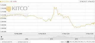 Thị trường vàng ngày 14/2: Vàng treo cao trong ngày vía Thần Tài